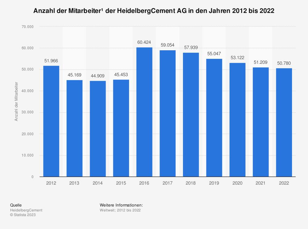 Statistik: Anzahl der Mitarbeiter¹ der HeidelbergCement AG in den Jahren 2005 bis 2020   Statista