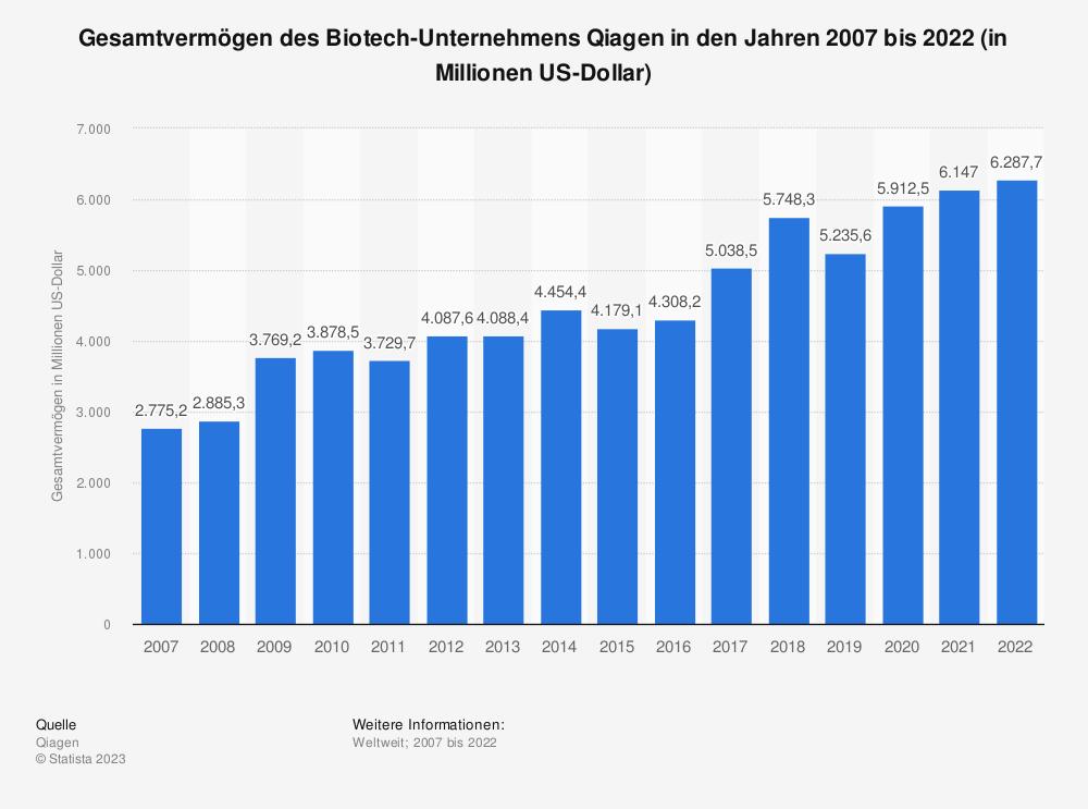 Statistik: Gesamtvermögen des Biotech-Unternehmens Qiagen in den Jahren 2007 bis 2018 (in Millionen US-Dollar) | Statista