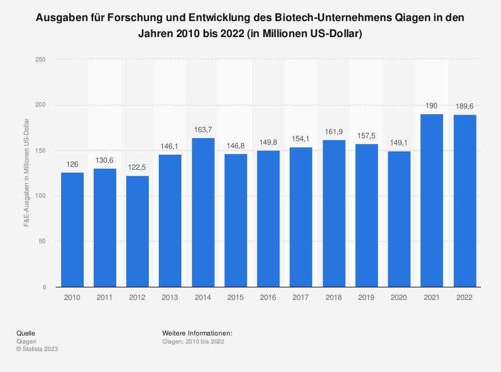 Statistik: Ausgaben für Forschung und Entwicklung des Biotech-Unternehmens Qiagen in den Jahren 2010 bis 2019 (in Millionen US-Dollar) | Statista
