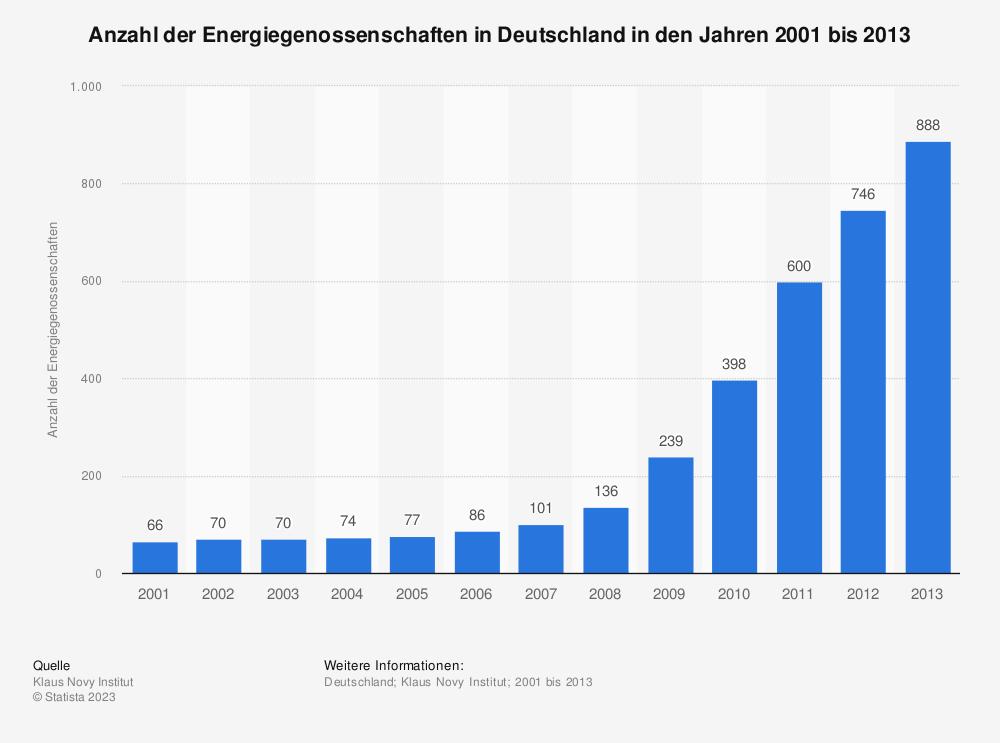 Statistik: Anzahl der Energiegenossenschaften in Deutschland in den Jahren 2001 bis 2013 | Statista