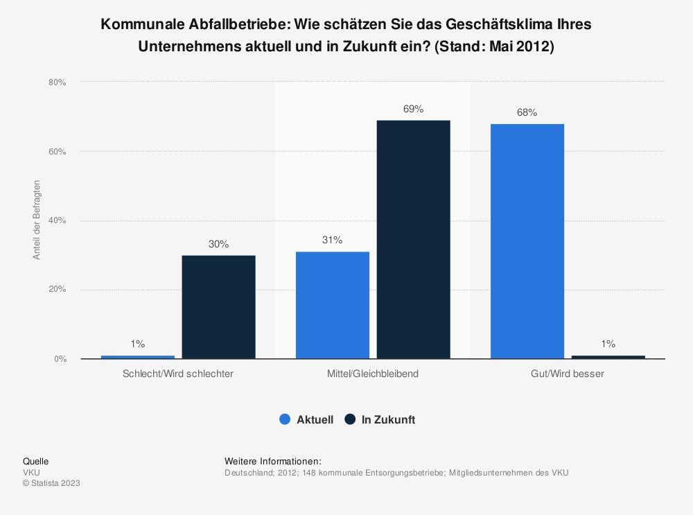Statistik: Kommunale Abfallbetriebe: Wie schätzen Sie das Geschäftsklima Ihres Unternehmens aktuell und in Zukunft ein? (Stand: Mai 2012)   Statista