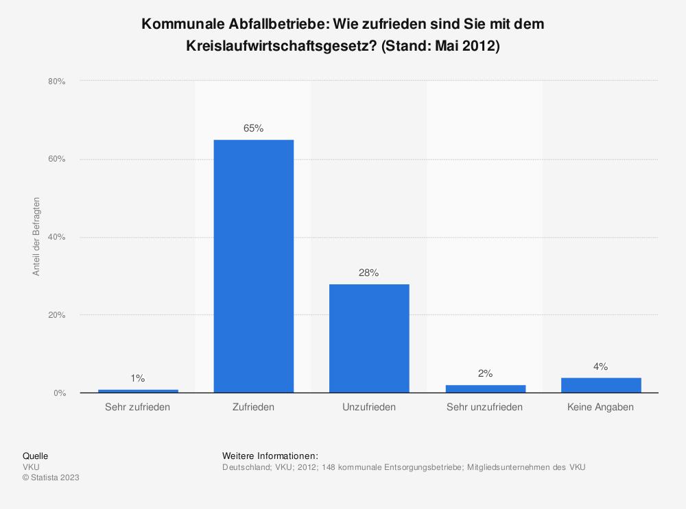 Statistik: Kommunale Abfallbetriebe: Wie zufrieden sind Sie mit dem Kreislaufwirtschaftsgesetz? (Stand: Mai 2012) | Statista