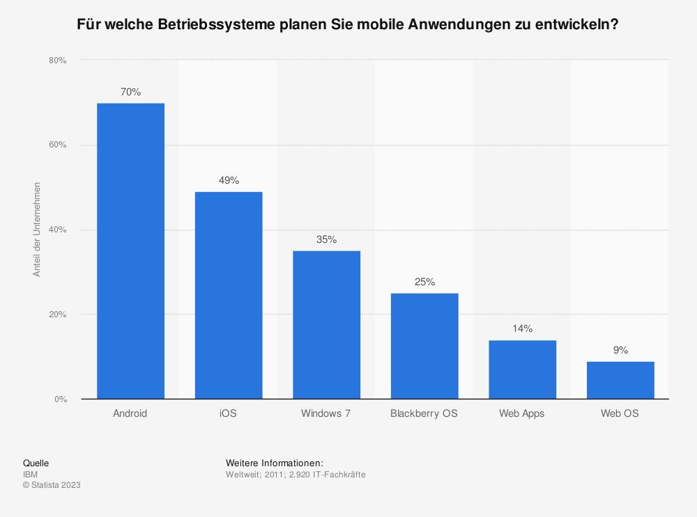Statistik: Für welche Betriebssysteme planen Sie mobile Anwendungen zu entwickeln?   Statista