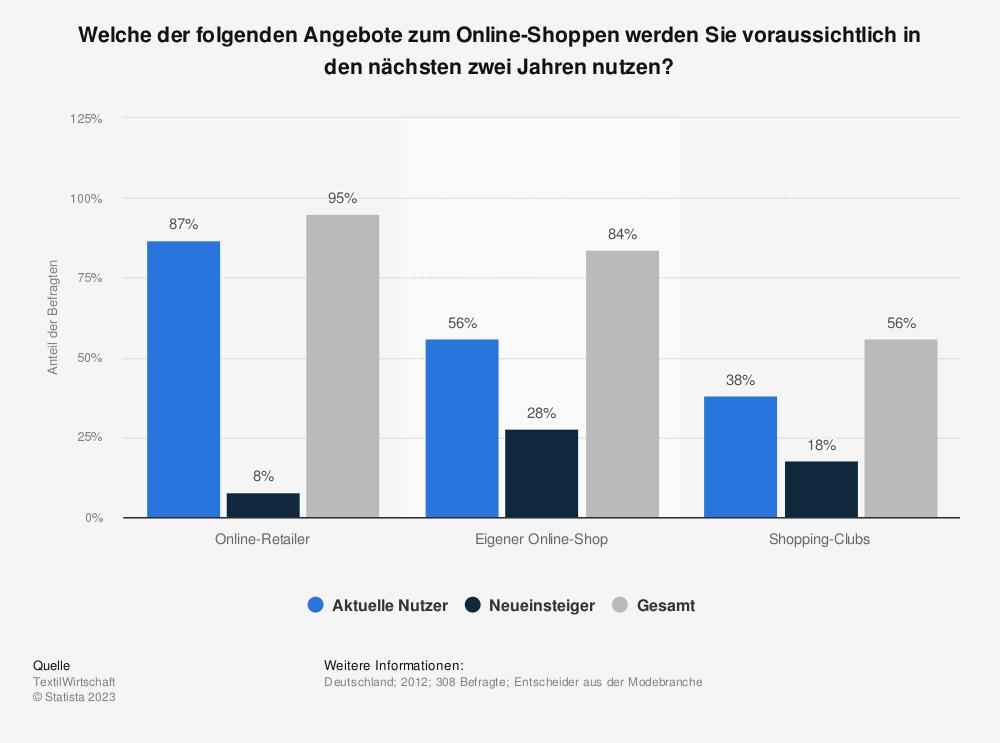 Statistik: Welche der folgenden Angebote zum Online-Shoppen werden Sie voraussichtlich in den nächsten zwei Jahren nutzen? | Statista