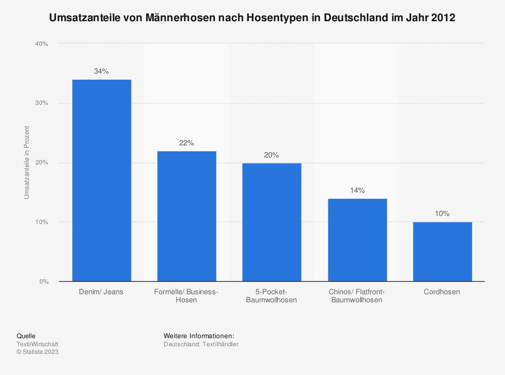 Statistik: Umsatzanteile von Männerhosen nach Hosentypen in Deutschland im Jahr 2012 | Statista