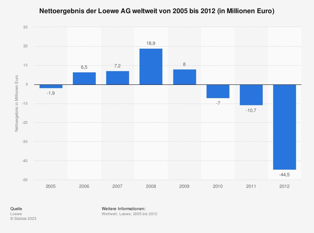 Statistik: Nettoergebnis der Loewe AG weltweit von 2005 bis 2012 (in Millionen Euro)  | Statista