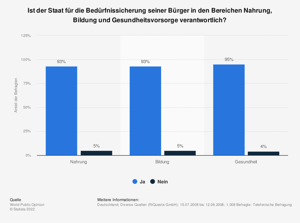 Statistik: Ist der Staat für die Bedürfnissicherung seiner Bürger in den Bereichen Nahrung, Bildung und Gesundheitsvorsorge verantwortlich? | Statista