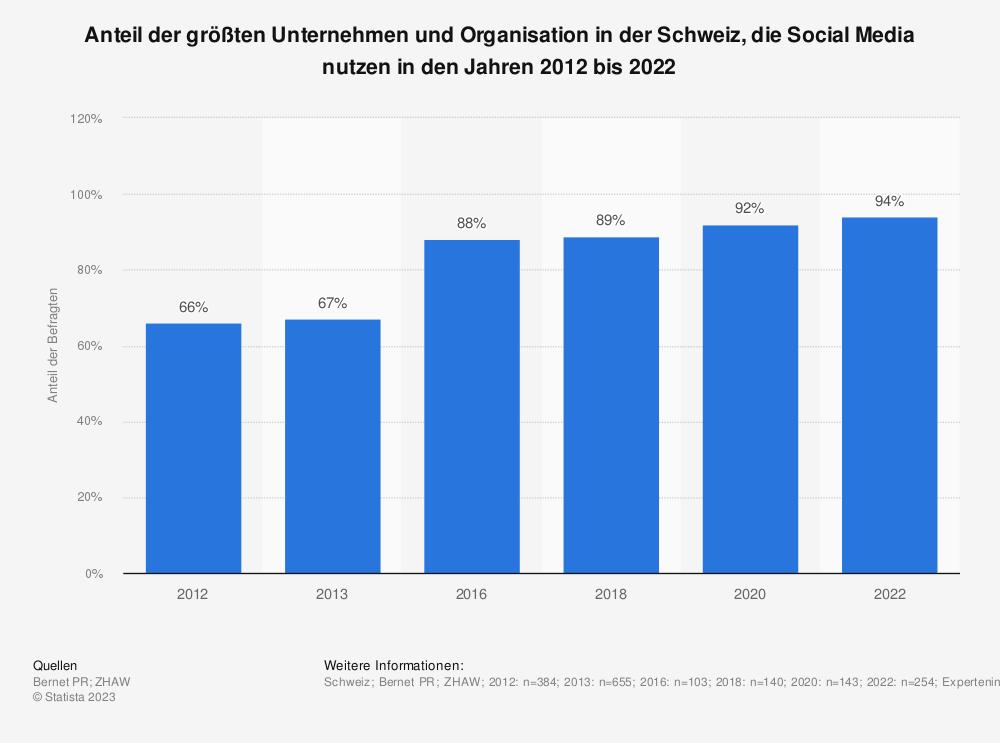 Statistik: Nutzung von Social Media durch Unternehmen in der Schweiz in den Jahren 2011 bis 2018 | Statista