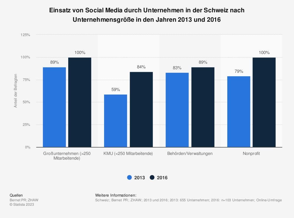 Statistik: Einsatz von Social Media durch Unternehmen in der Schweiz nach Unternehmensgröße in den Jahren 2013 und 2016 | Statista