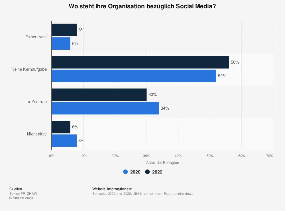Statistik: Wo steht Ihre Organisation bezüglich Social Media?  | Statista