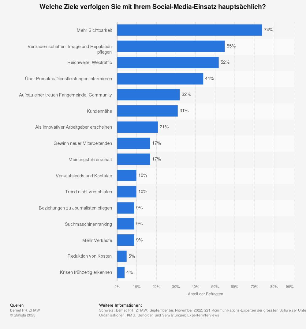 Statistik: Welche Ziele verfolgt Ihr Unternehmen mit der Nutzung von Social Media? | Statista
