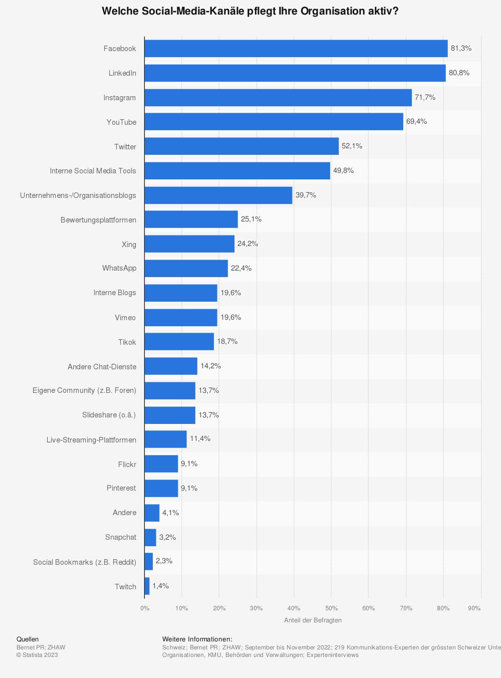 Statistik: Welche Social-Media-Kanäle pflegt Ihre Organisation aktiv? | Statista