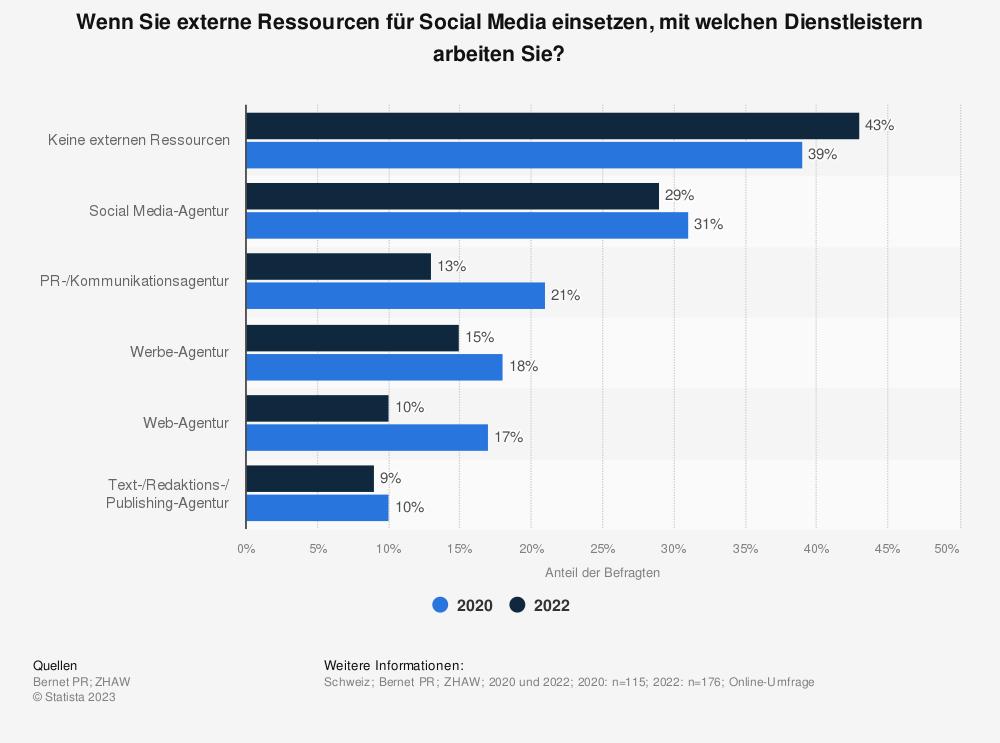 Statistik: Wenn Sie externe Ressourcen für Social Media einsetzen, mit was für Dienstleistern arbeiten Sie? | Statista