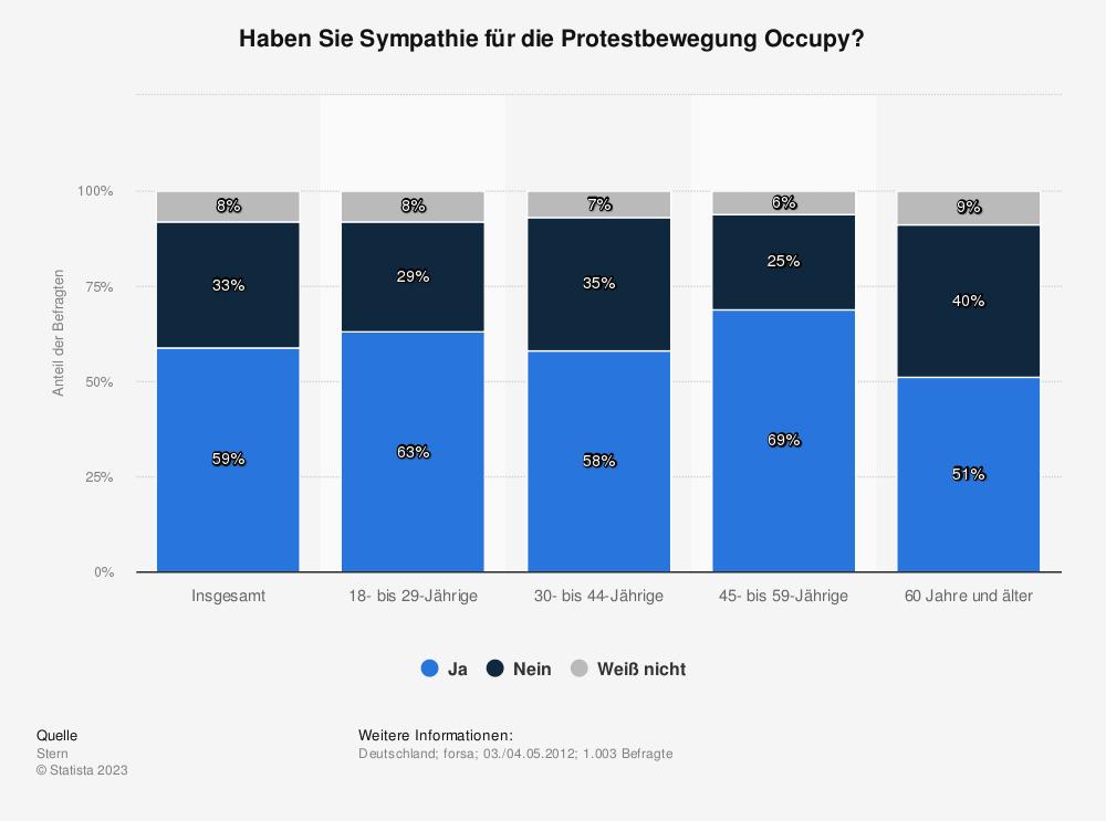 Statistik: Haben Sie Sympathie für die Protestbewegung Occupy? | Statista