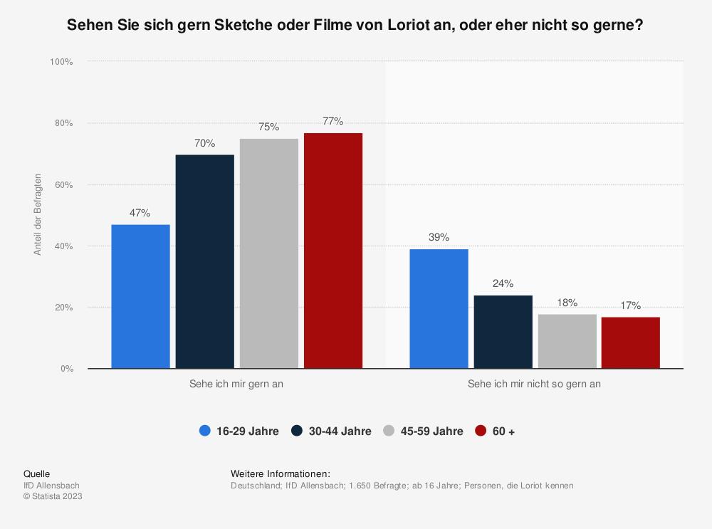 Statistik: Sehen Sie sich gern Sketche oder Filme von Loriot an, oder eher nicht so gerne? | Statista