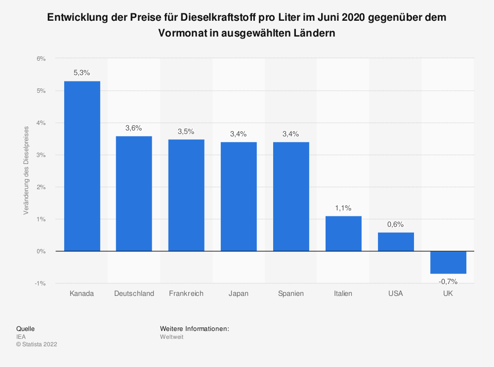 Statistik: Entwicklung der Preise für Dieselkraftstoff pro Liter im Juni 2019 gegenüber dem Vormonat in ausgewählten Ländern | Statista