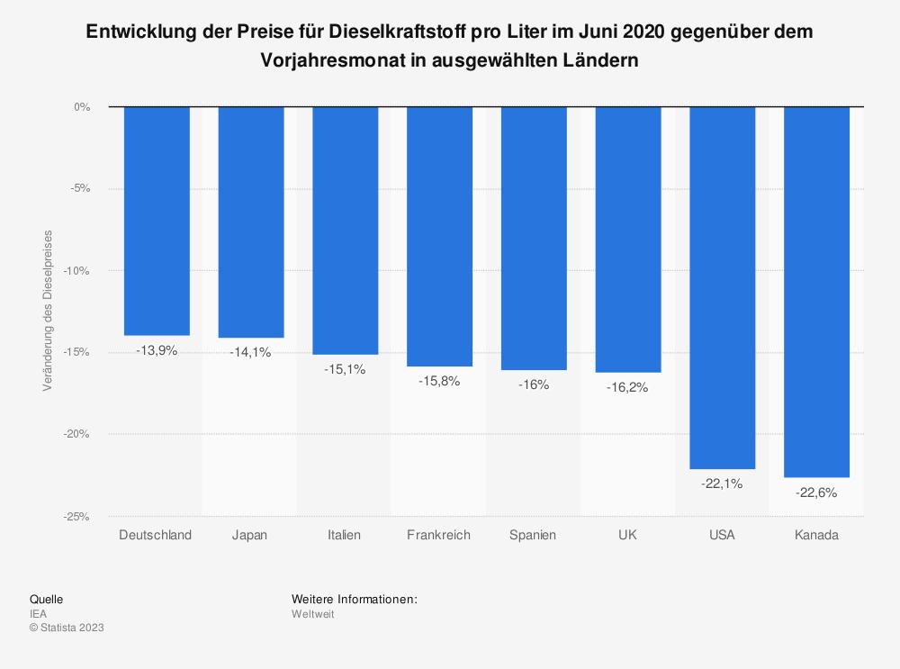 Statistik: Entwicklung der Preise für Dieselkraftstoff pro Liter im März 2018 gegenüber dem Vorjahresmonat in ausgewählten Ländern | Statista