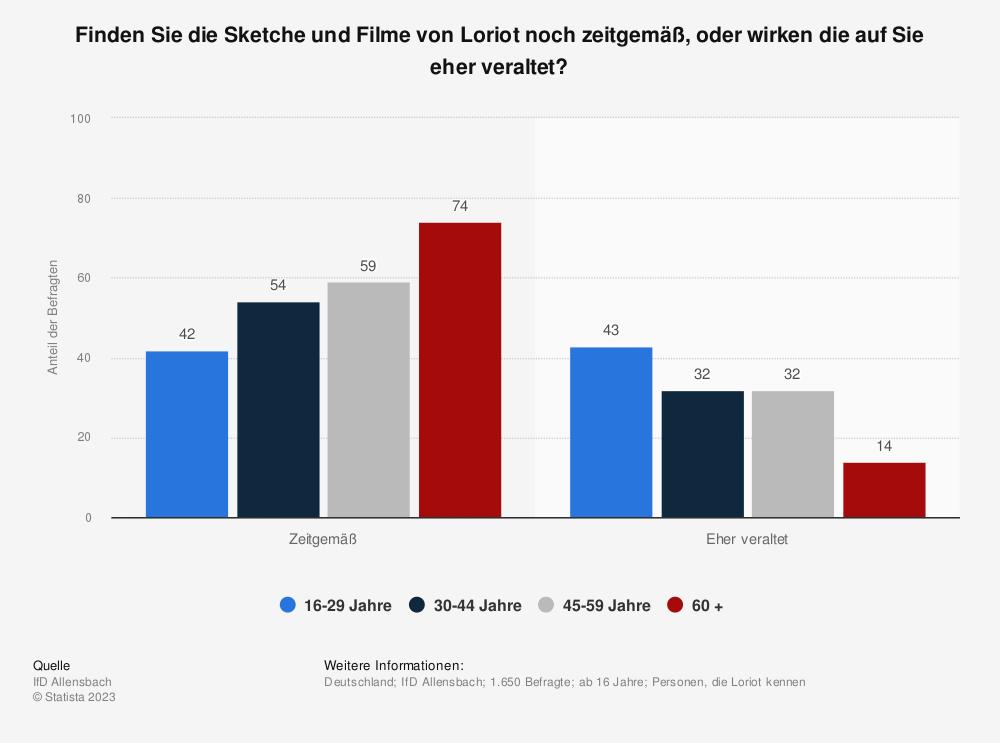 Statistik: Finden Sie die Sketche und Filme von Loriot noch zeitgemäß, oder wirken die auf Sie eher veraltet? | Statista