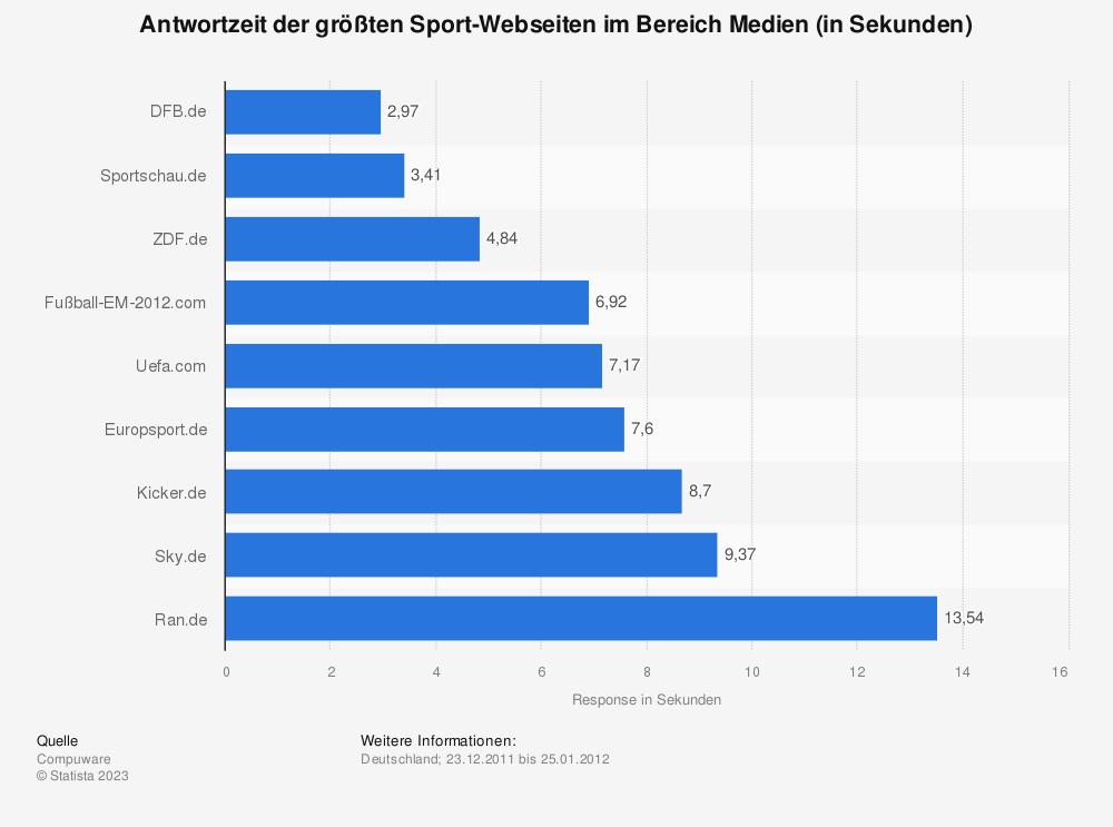 Statistik: Antwortzeit der größten Sport-Webseiten im Bereich Medien (in Sekunden) | Statista