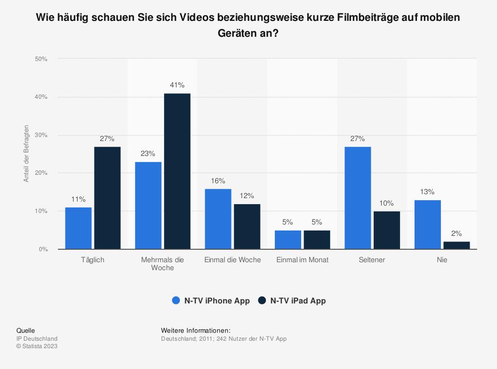Statistik: Wie häufig schauen Sie sich Videos beziehungsweise kurze Filmbeiträge auf mobilen Geräten an? | Statista
