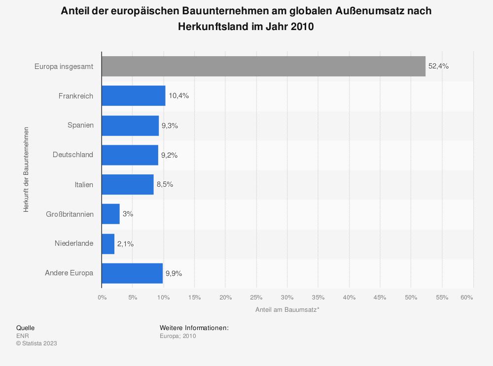 Statistik: Anteil der europäischen Bauunternehmen am globalen Außenumsatz nach Herkunftsland im Jahr 2010  | Statista