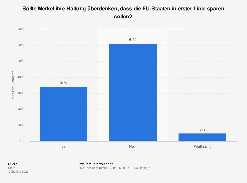 Statistik: Sollte Merkel ihre Haltung überdenken, dass die EU-Staaten in erster Linie sparen sollen? | Statista
