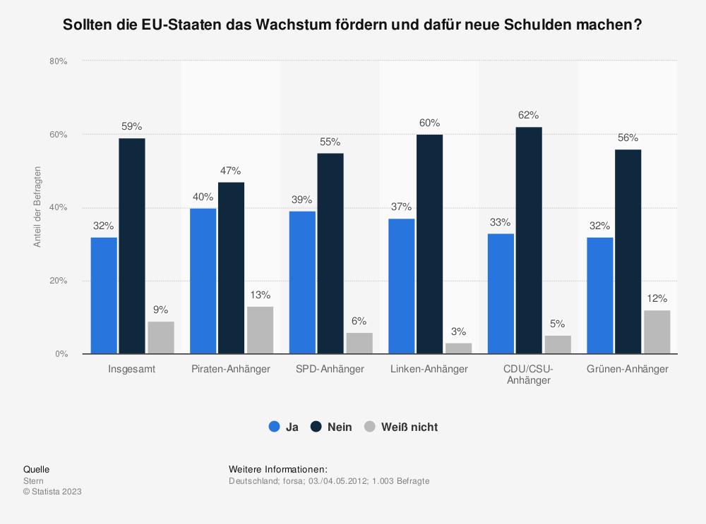 Statistik: Sollten die EU-Staaten das Wachstum fördern und dafür neue Schulden machen? | Statista