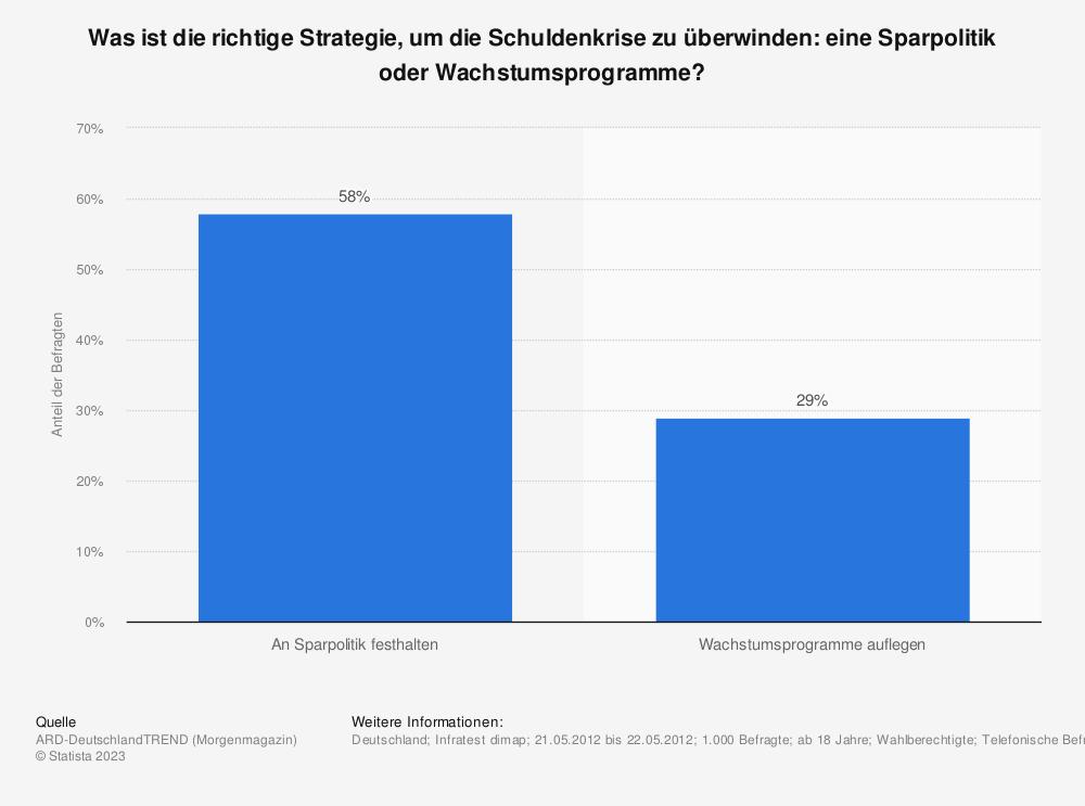 Statistik: Was ist die richtige Strategie, um die Schuldenkrise zu überwinden: eine Sparpolitik oder Wachstumsprogramme? | Statista