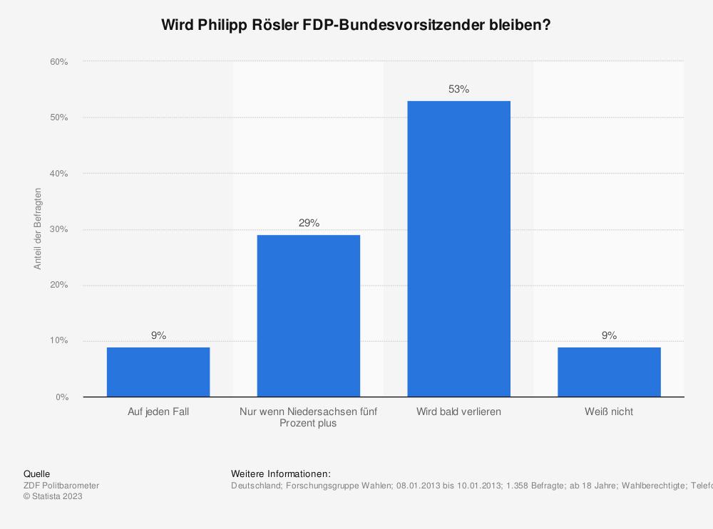 Statistik: Wird Philipp Rösler FDP-Bundesvorsitzender bleiben? | Statista