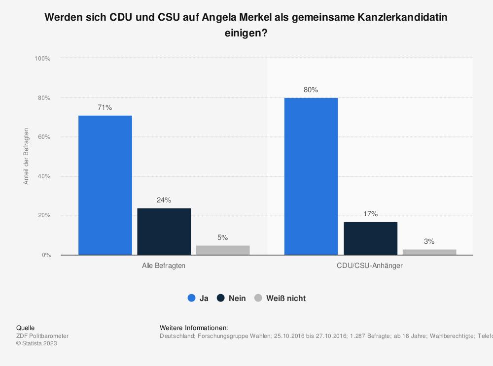 Statistik: Werden sich CDU und CSU auf Angela Merkel als gemeinsame Kanzlerkandidatin einigen? | Statista