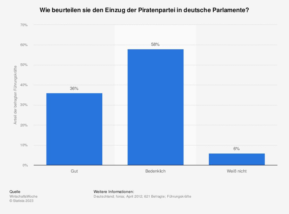 Statistik: Wie beurteilen sie den Einzug der Piratenpartei in deutsche Parlamente? | Statista