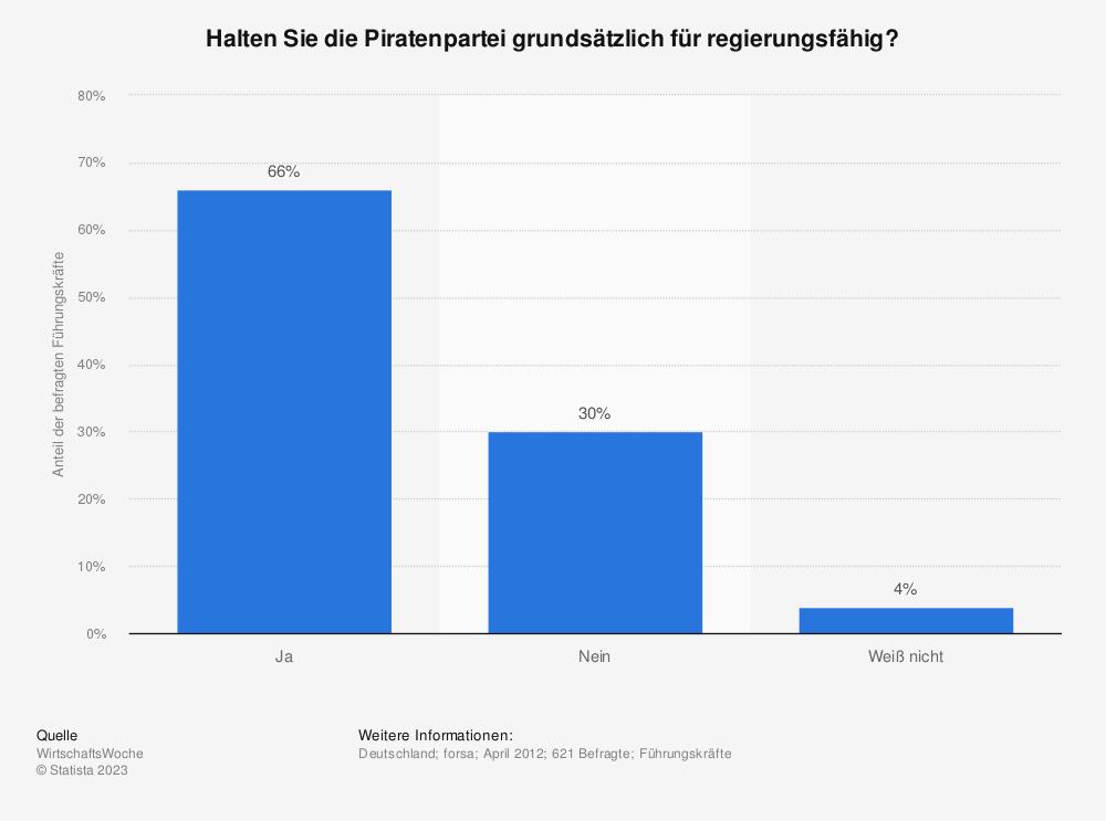 Statistik: Halten Sie die Piratenpartei grundsätzlich für regierungsfähig? | Statista