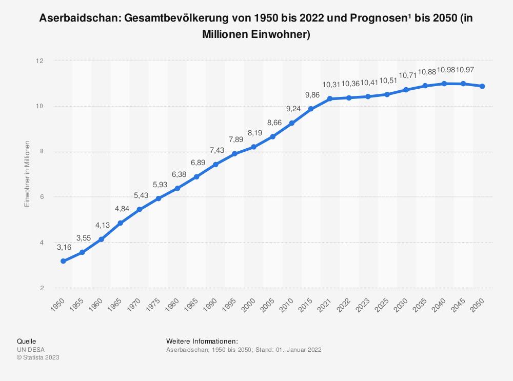 Statistik: Aserbaidschan: Gesamtbevölkerung von 1992 bis 2018 und Prognosen bis 2024 (in Millionen Einwohner) | Statista