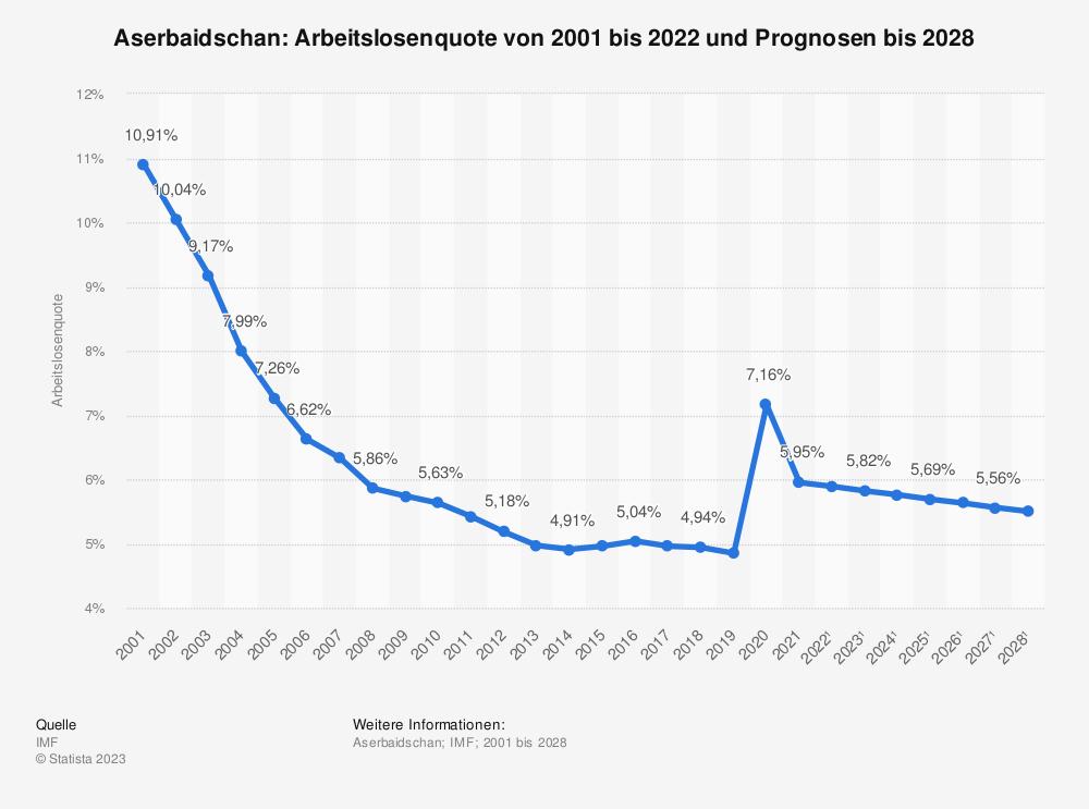 Statistik: Aserbaidschan: Arbeitslosenquote von 2000 bis 2018 und Prognosen bis 2021  | Statista