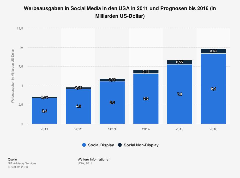 Statistik: Werbeausgaben in Social Media in den USA in 2011 und Prognosen bis 2016 (in Milliarden US-Dollar)   Statista