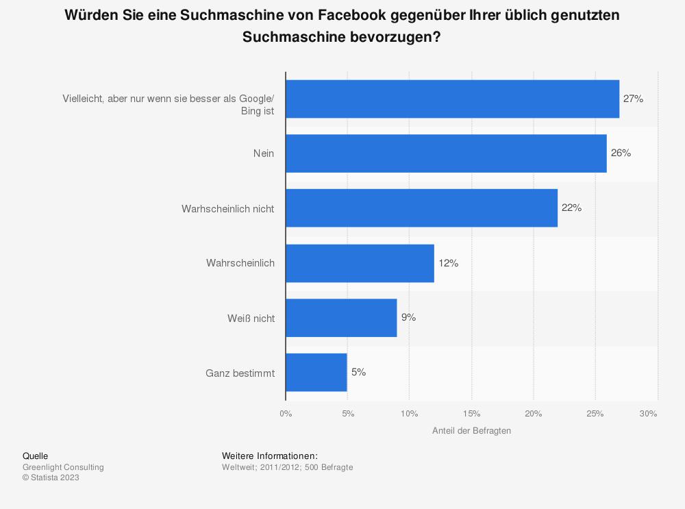 Statistik: Würden Sie eine Suchmaschine von Facebook gegenüber Ihrer üblich genutzten Suchmaschine bevorzugen? | Statista