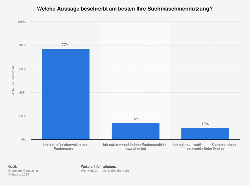 Statistik: Welche Aussage beschreibt am besten Ihre Suchmaschinennutzung? | Statista