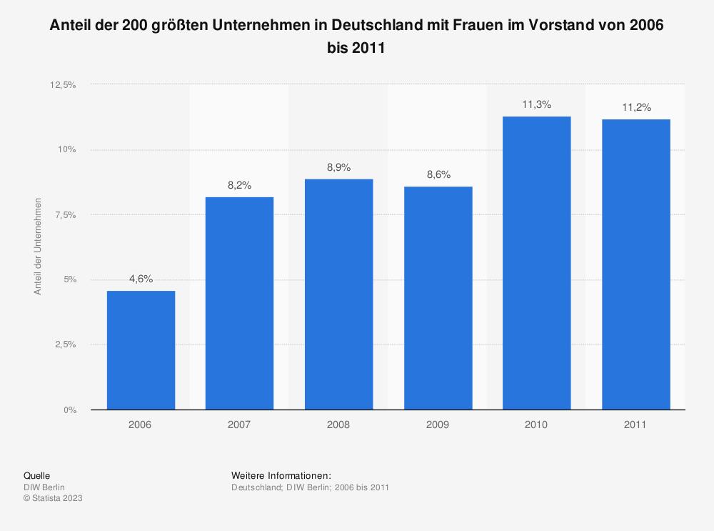 Statistik: Anteil der 200 größten Unternehmen in Deutschland mit Frauen im Vorstand von 2006 bis 2011 | Statista