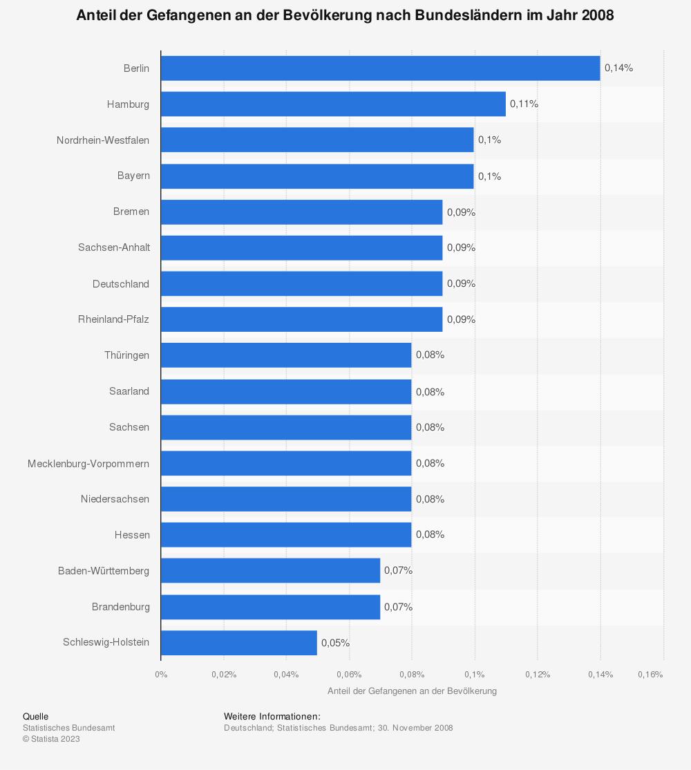 Statistik: Anteil der Gefangenen an der Bevölkerung nach Bundesländern im Jahr 2008 | Statista
