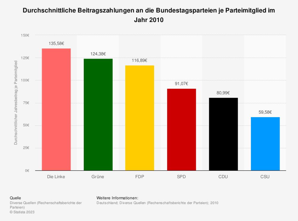 Statistik: Durchschnittliche Beitragszahlungen an die Bundestagsparteien je Parteimitglied im Jahr 2010 | Statista