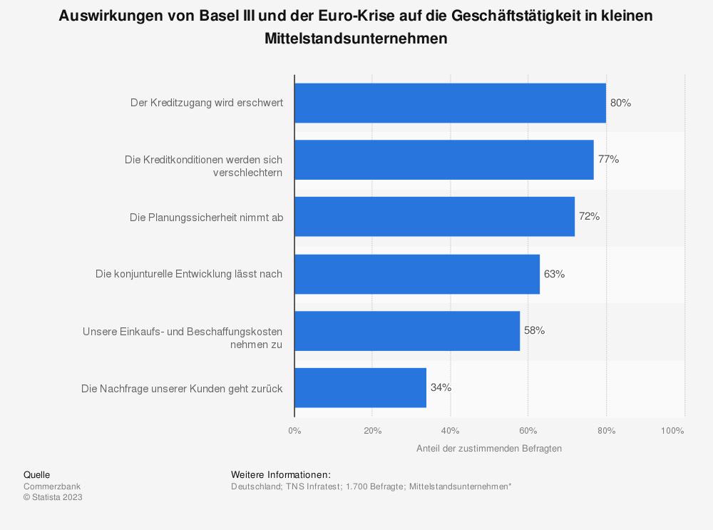 Statistik: Auswirkungen von Basel III und der Euro-Krise auf die Geschäftstätigkeit in kleinen Mittelstandsunternehmen | Statista