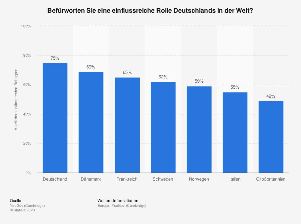 Statistik: Befürworten Sie eine einflussreiche Rolle Deutschlands in der Welt? | Statista