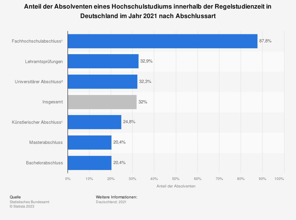 Statistik: Anteil der Absolventen eines Hochschulstudiums innerhalb der Regelstudienzeit in Deutschland im Jahr 2017 nach Abschlussart | Statista