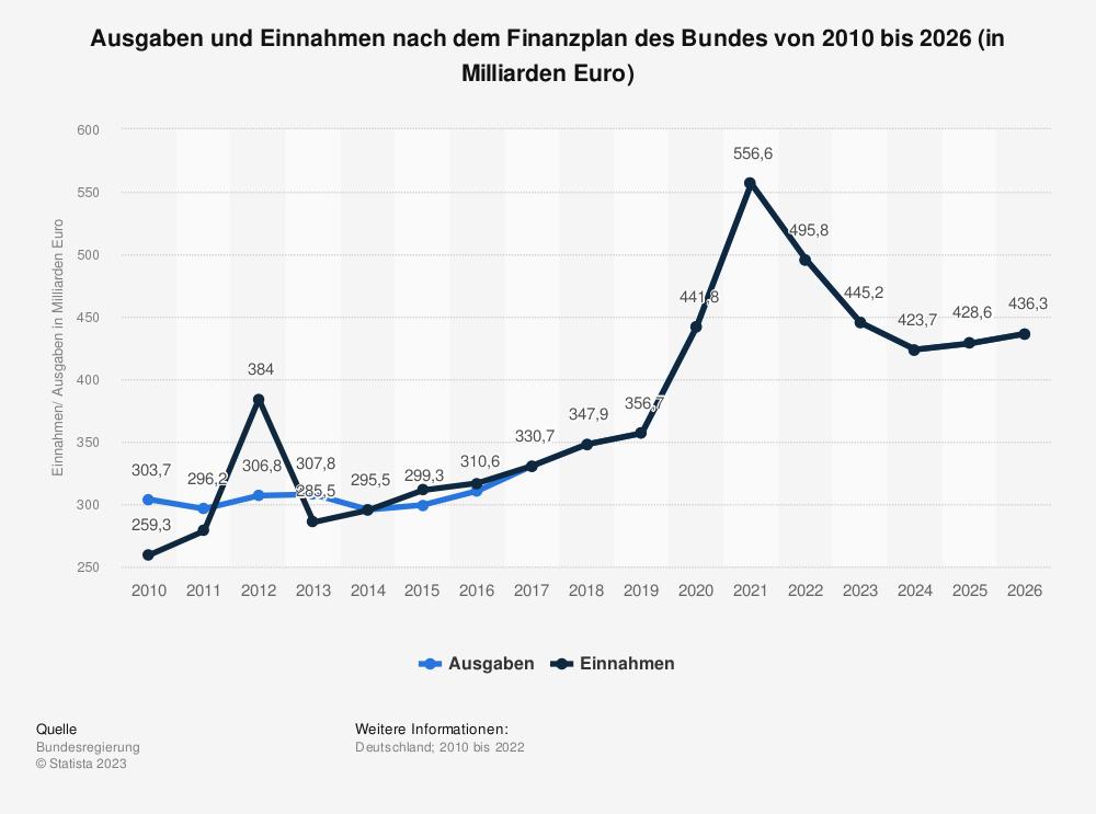 Statistik: Ausgaben und Einnahmen nach dem Finanzplan des Bundes von 2009 bis 2021 (in Milliarden Euro) | Statista