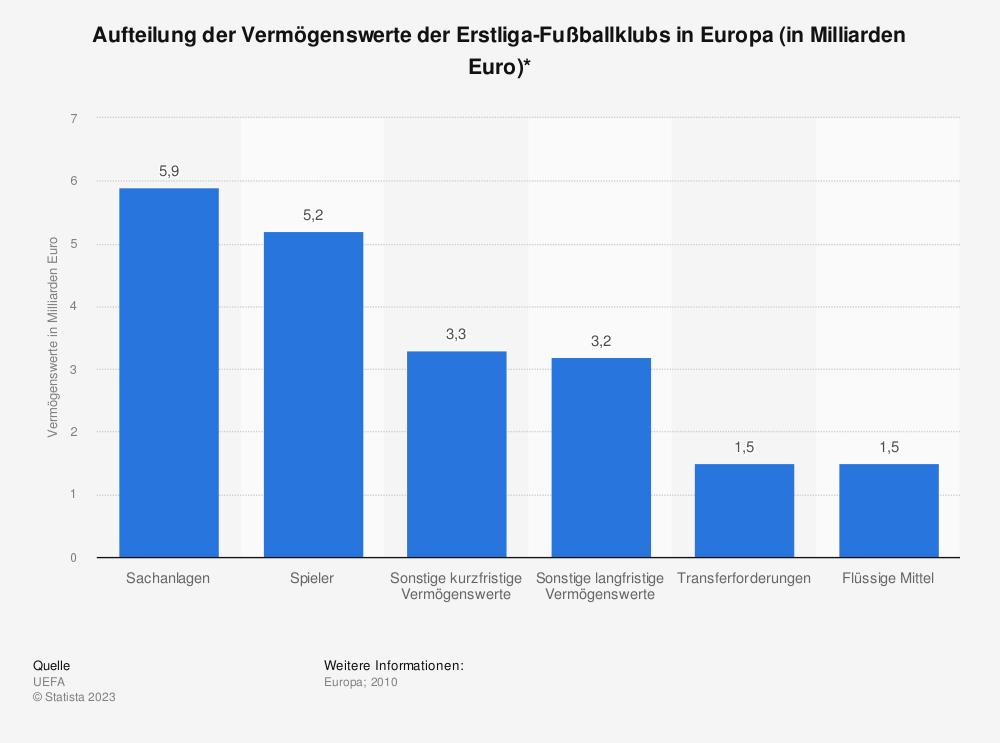 Statistik: Aufteilung der Vermögenswerte der Erstliga-Fußballklubs in Europa (in Milliarden Euro)* | Statista