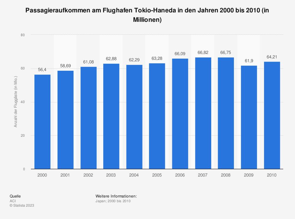Statistik: Passagieraufkommen am Flughafen Tokio-Haneda in den Jahren 2000 bis 2010 (in Millionen) | Statista