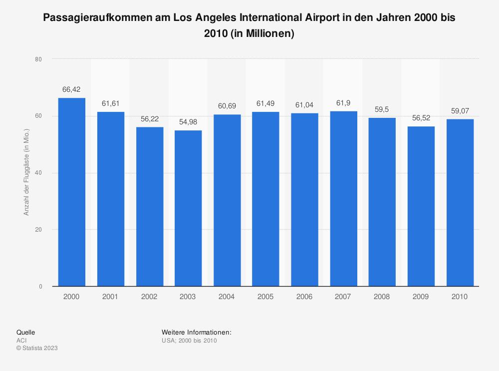 Statistik: Passagieraufkommen am Los Angeles International Airport in den Jahren 2000 bis 2010 (in Millionen) | Statista