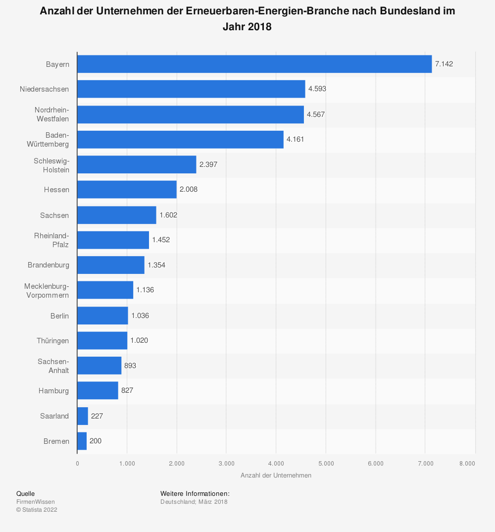 Statistik: Anzahl der Unternehmen der Erneuerbaren-Energien-Branche nach Bundesland im Jahr 2018 | Statista