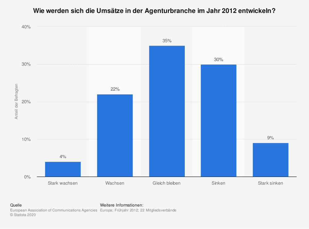 Statistik: Wie werden sich die Umsätze in der Agenturbranche im Jahr 2012 entwickeln? | Statista