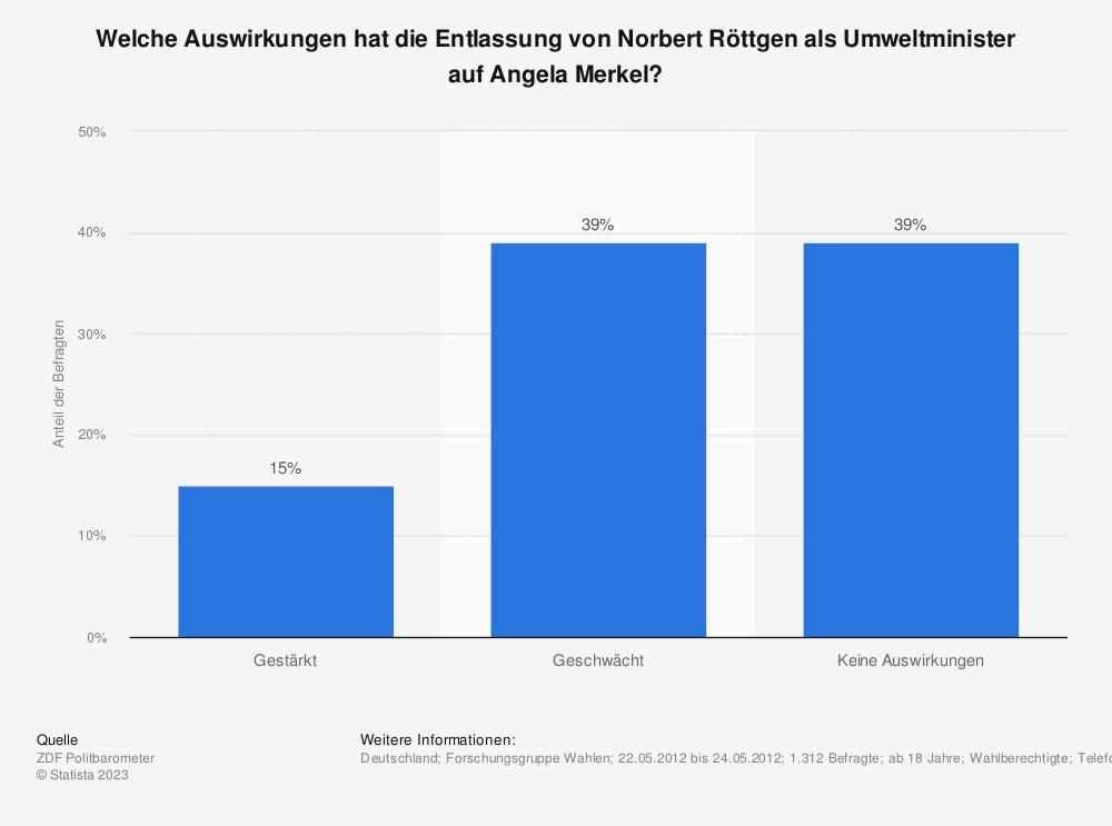 Statistik: Welche Auswirkungen hat die Entlassung von Norbert Röttgen als Umweltminister auf Angela Merkel? | Statista